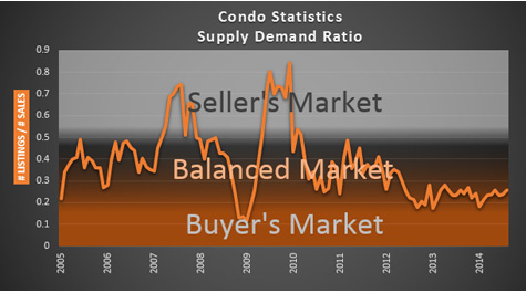 Condo Prices Settling